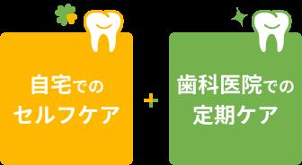 さいわいデンタルクリニック 予防歯科の考え方